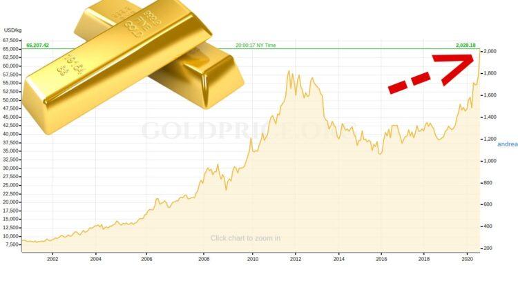 Goldpreis Allzeithoch