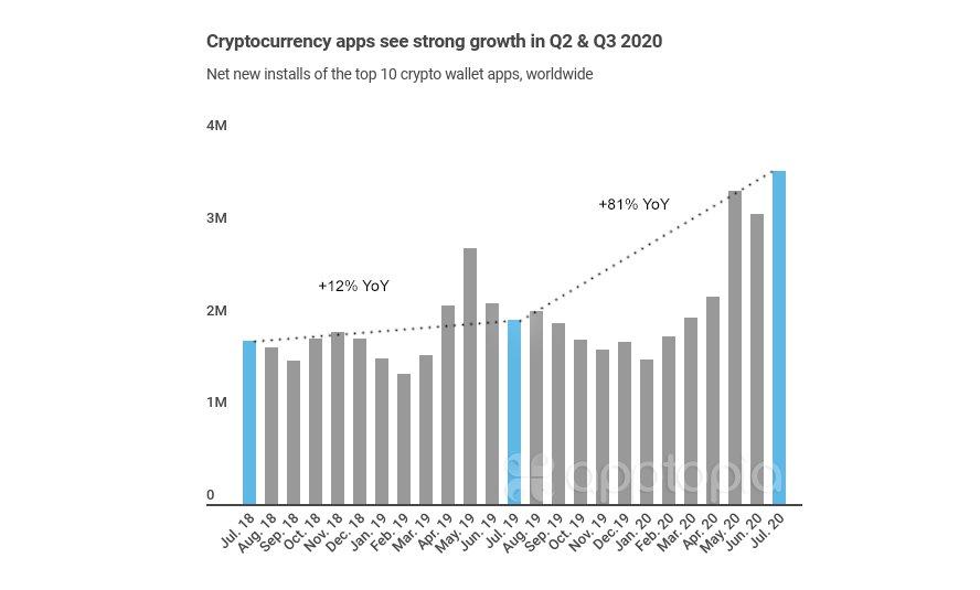 Laut einer Untersuchung von Apptopia wurden im Juli 2020 81% mehr Bitcoin Wallets heruntergeladen als im Juli 2019