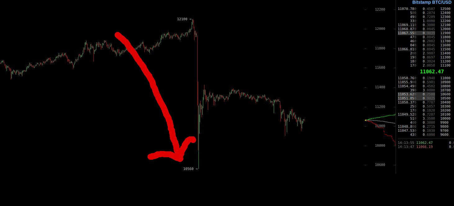 Bitcoin-Preis