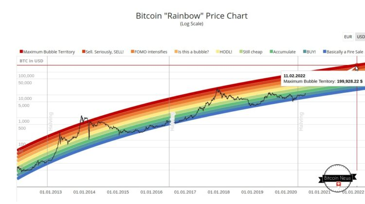 Bitcoin Rainbow Chart aka Bitcoin Stock to Flow-Modell