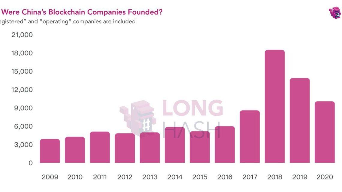 Blockchain startups boomen in China!