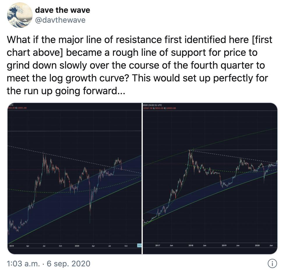 Laut diesem Analysten könnte Bitcoin bald ein Allzeithoch erreichen