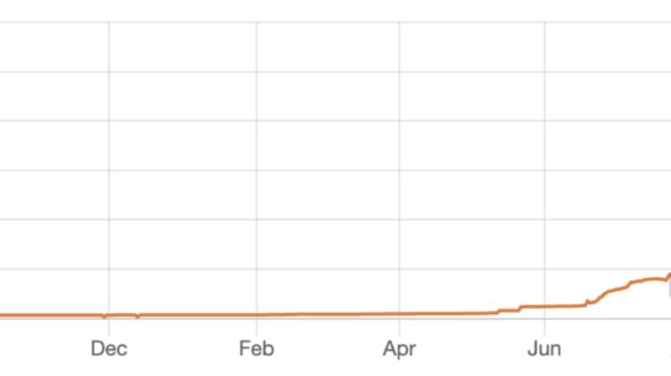 Decentralized Finance: Im Moment sind mehr als 100.000 Bitcoins in den Smart Contracts von Ethereum eingebunden.
