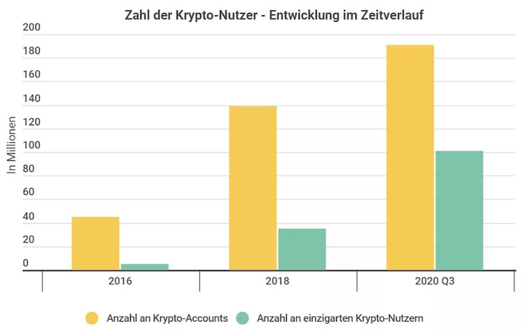 Bitcoin Accounts