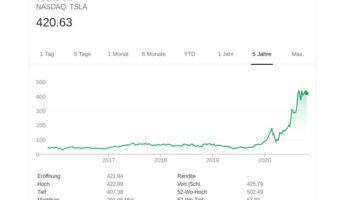 Kursverlauf der Tesla-Aktie in den letzten 5 Jahren.