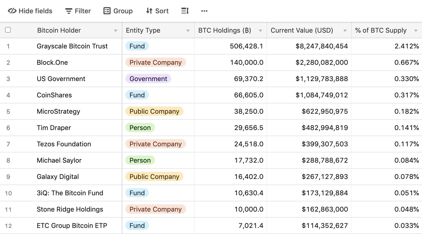 investition in unternehmen mit bitcoin bitcoin investieren es