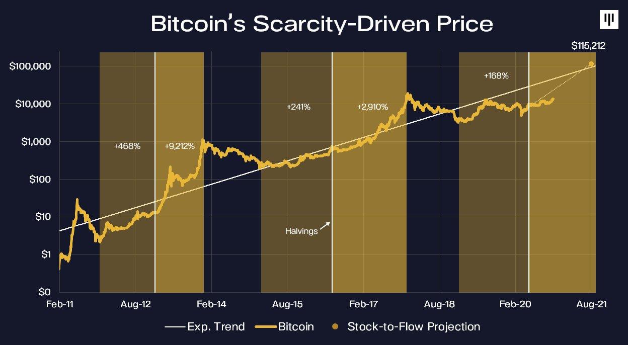 Steigt der Bitcoin-Preis auf 115'212 US-Dollar?