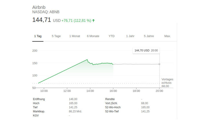 Airbnb legt grössten US-Börsengang des Jahres hin