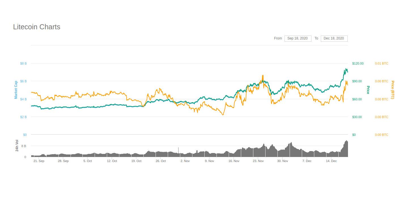 Litecoin-Preis schnellt in die Höhe: Wieder mehr als 100 US-Dollar.