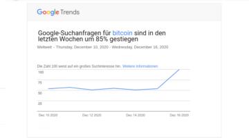 Bitcoin-Preis Schweiz