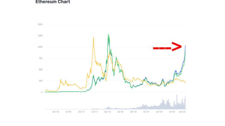 Der Ethereum-Preis schnellt auf über 900 US-Dollar.