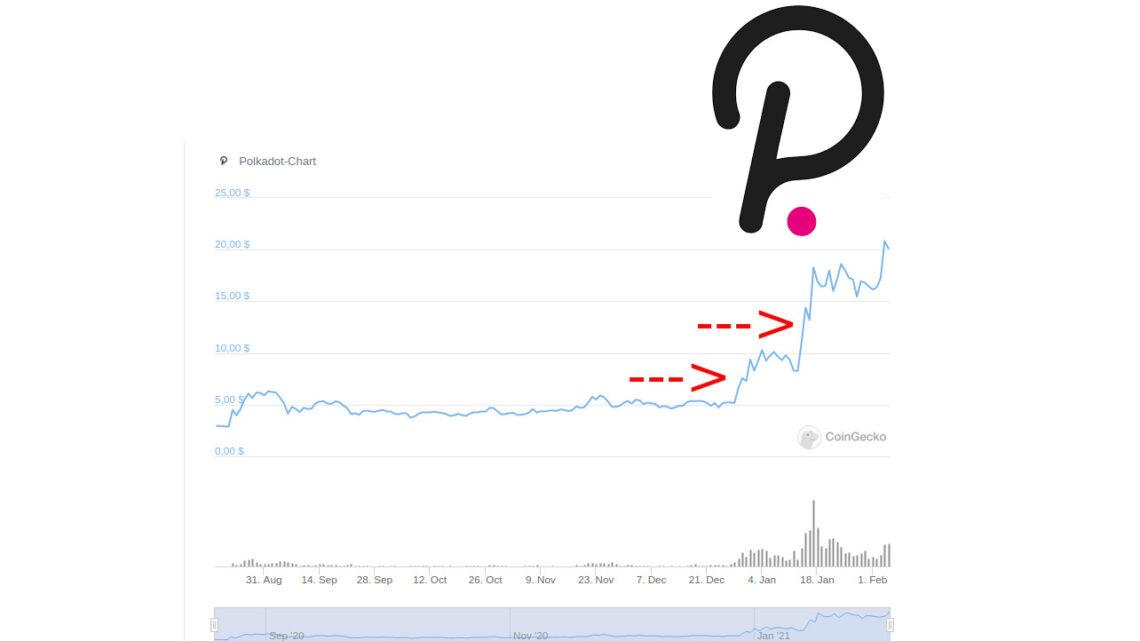 Polkadot Preis-Chart