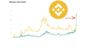 Binance Coin had an all-time high of $137.00 4 days ago.