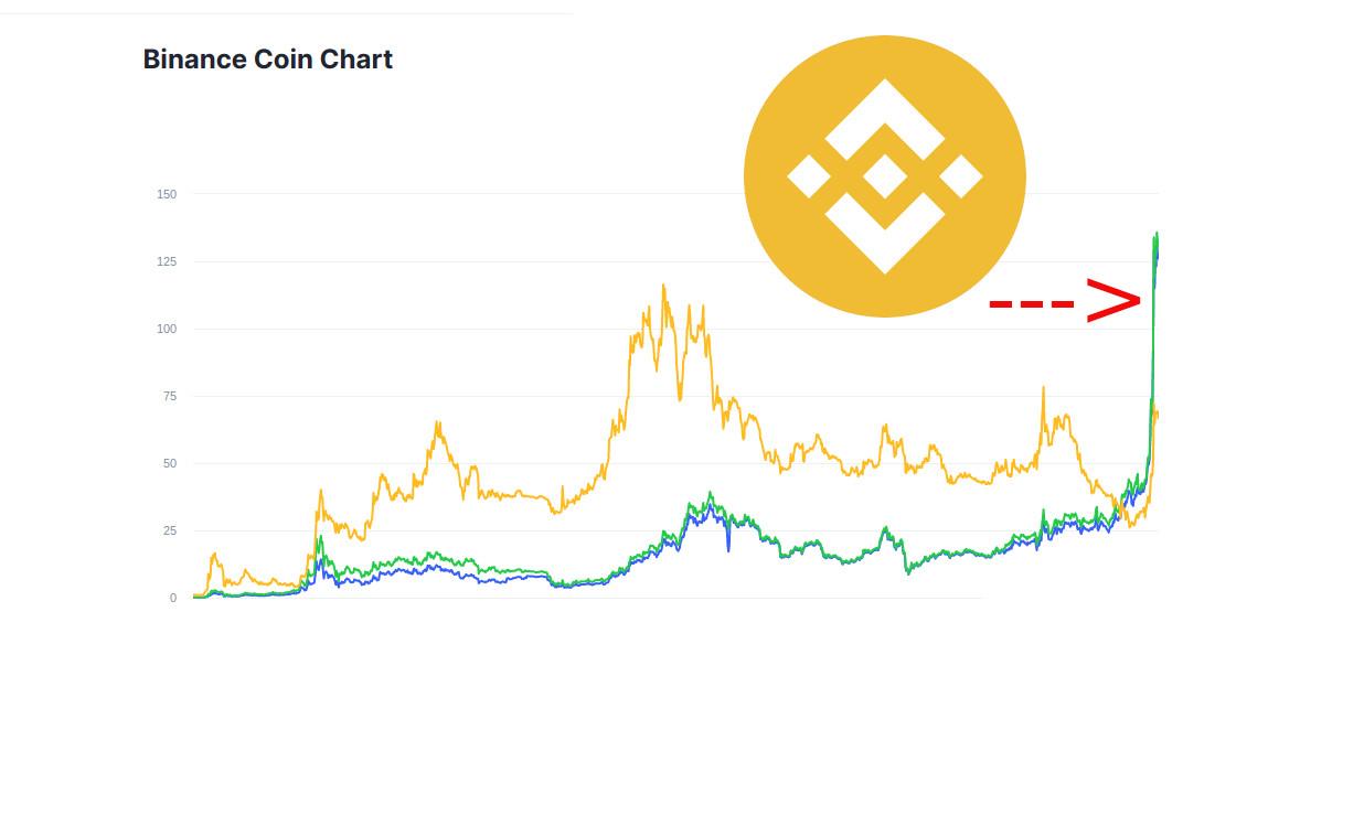 Binance Coin had an all-time high of $137.00 4 days ago.