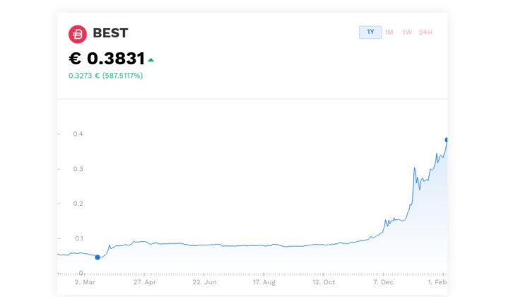 BEST Token: Aktuell kostet ein Bitpanda BEST Token 0.3831 Eurocents.