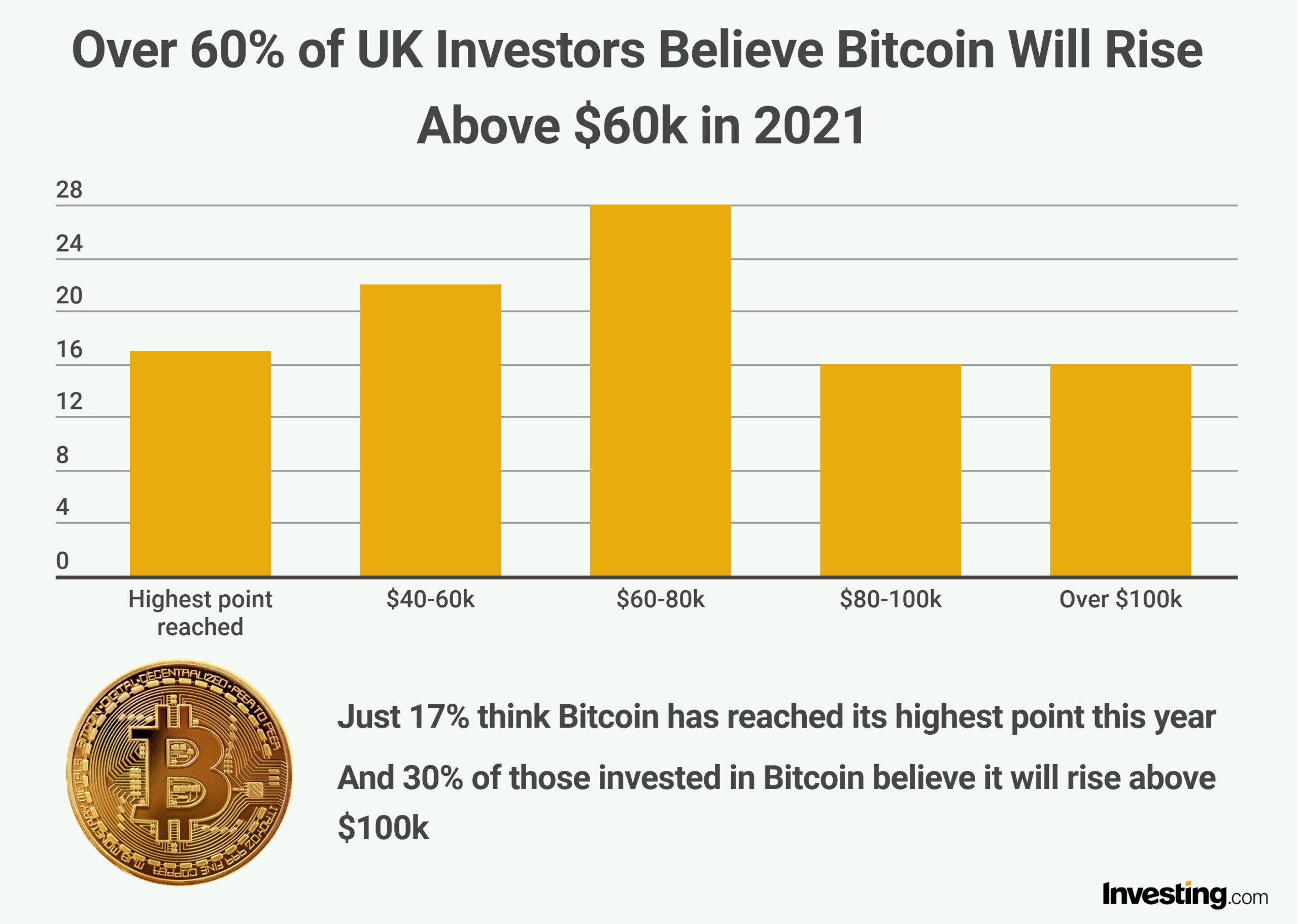Finanzexperte von Investing.com sieht Bitcoin schon bald bei 60'000 US-Dollar