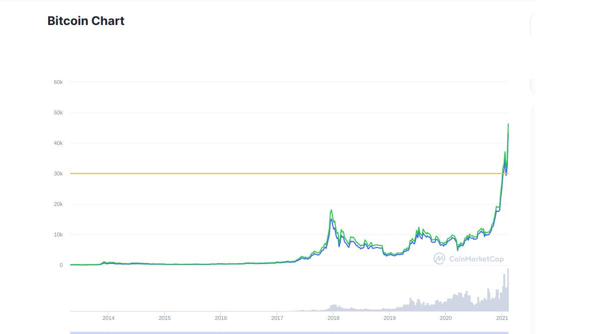 Nach Tesla-Investition: Bitcoin-Kurs geht durch die Decke. Die Tesla-Aktie profitiert ebenso.
