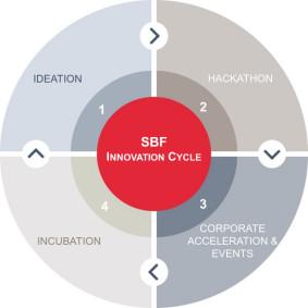 Lancierung des NTN Innovation Booster – Blockchain Nation Switzerland