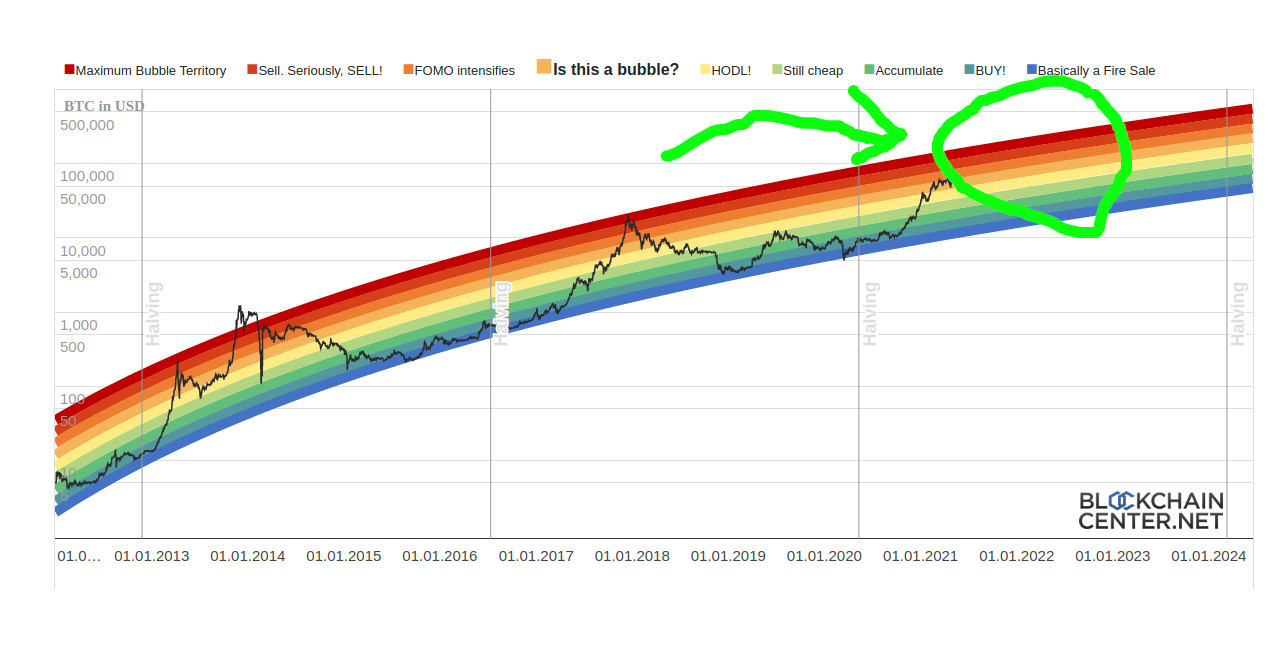 Bitcoin Stock to Flow-Chart