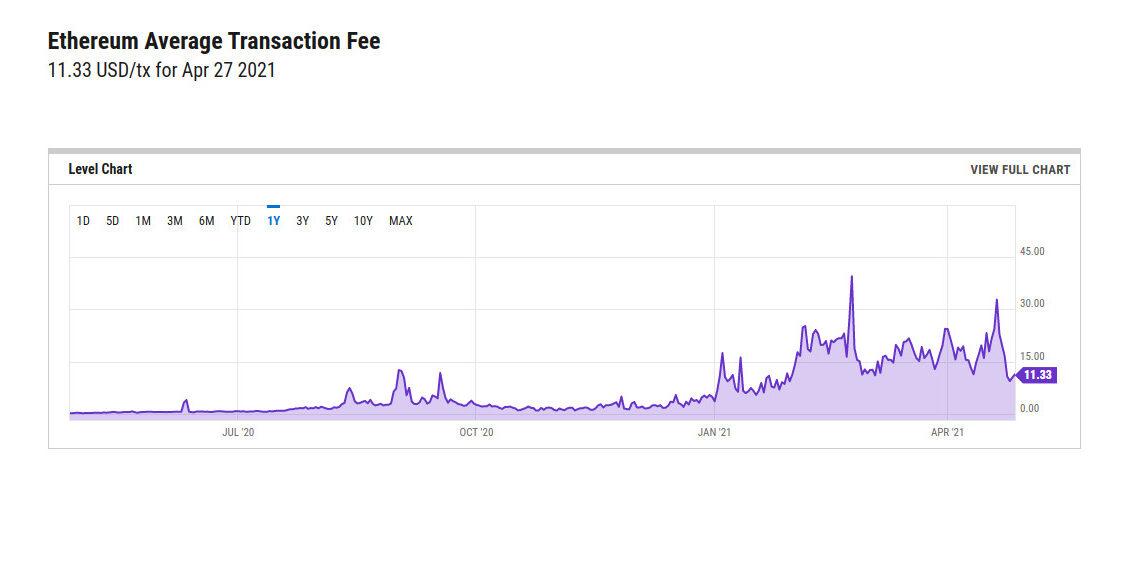 Der Ethereum-Preis ist auf einem Allzeithoch. Nur, mit durchschnittlichen Transaktionsgebühren von 10 -30 Dollar per Transaktion (!) ist das Ethereum-Netzwerk praktisch unbrauchbar.