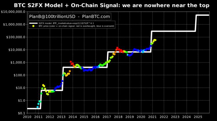 Stock to Flow, Ein Modell, welches der bekannte Bitcoin-Analyst PlanB immer wieder zitiert. Seiner Meinung nach ist der Bitcoin-Preis noch nicht einmal ganz auf dem halben Weg nach oben, wenn man das aktuelle Muster mit vergangenen Bitcoin Bull Runs wie in den Jahren 2017 und 2013 vergleicht: