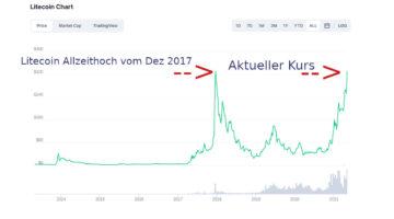 Knackt der Litecoin-Preis diese Woche die Bestmarke von 360.66 vom Dezember 2017?