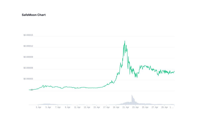 Aktuell wird eine SafeMoon Coin zum Wert von 0.000005343 US-Dollar gehandelt