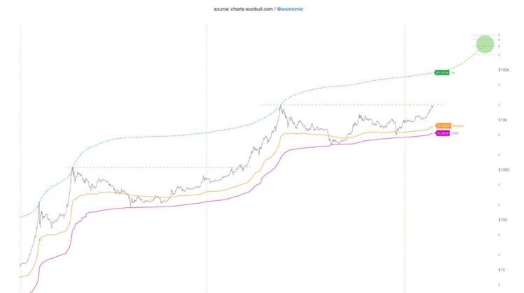 Bitcoin Preisprognose