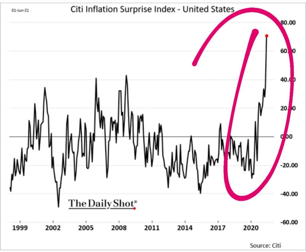 USA Teuerung, Inflation