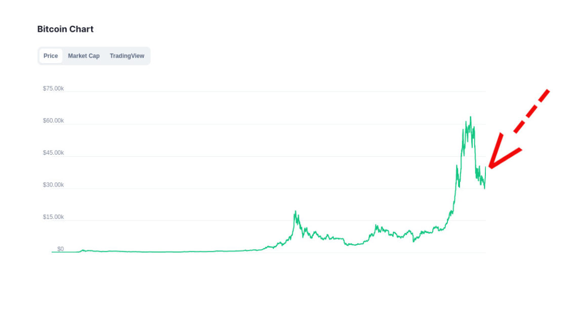 Der Bitcoin-Preis markiert wieder bei fast 40'000 US-Dollar.