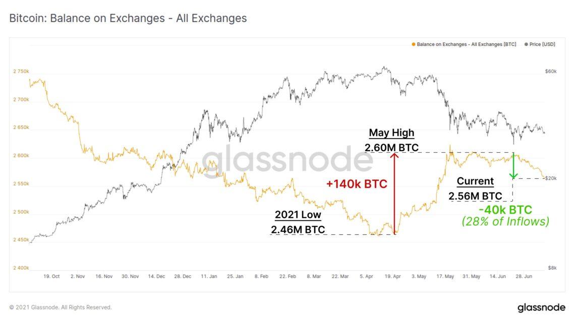 Glassnode Bitcoin