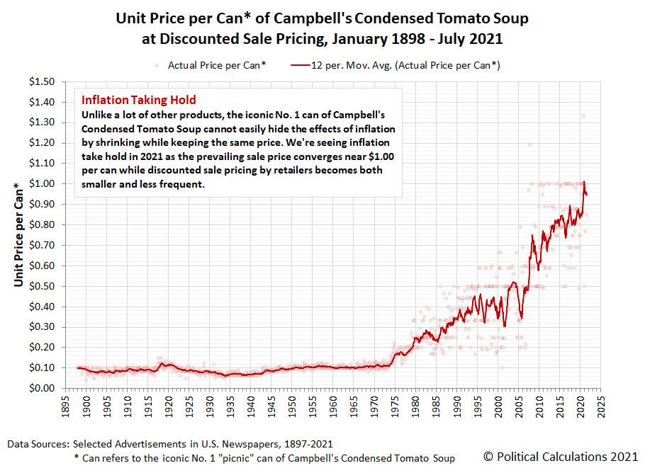 Eine Büchse Tomatensuppe der Firma Campbell Soup kostet aktuell exakt 1 US-Dollar.