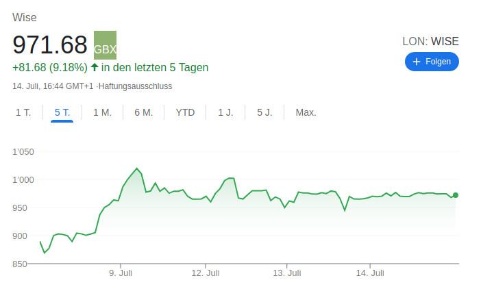 Eine WISE-Aktie kostet aktuell 1'230.70 Schweizer Franken.