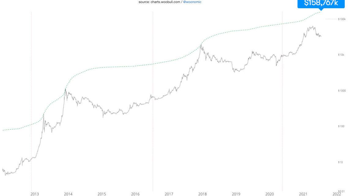 Willy Woo: Bitcoin-Preis auf 133'000?