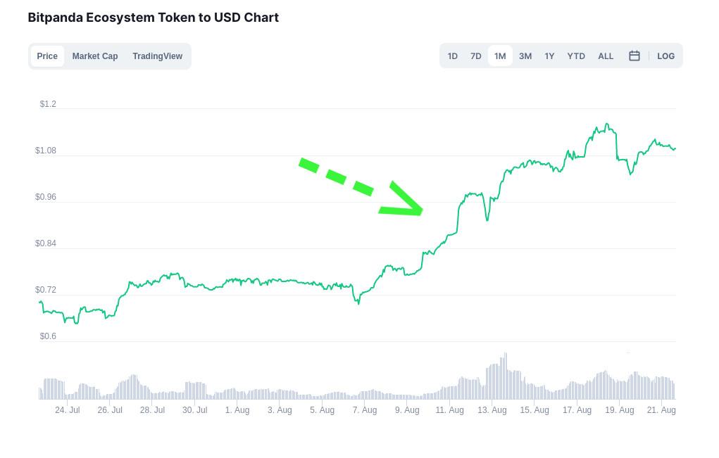 Nach dem Investitions-Paukenschlag erst leicht gestiegen: Der Bitpanda BEST Token.