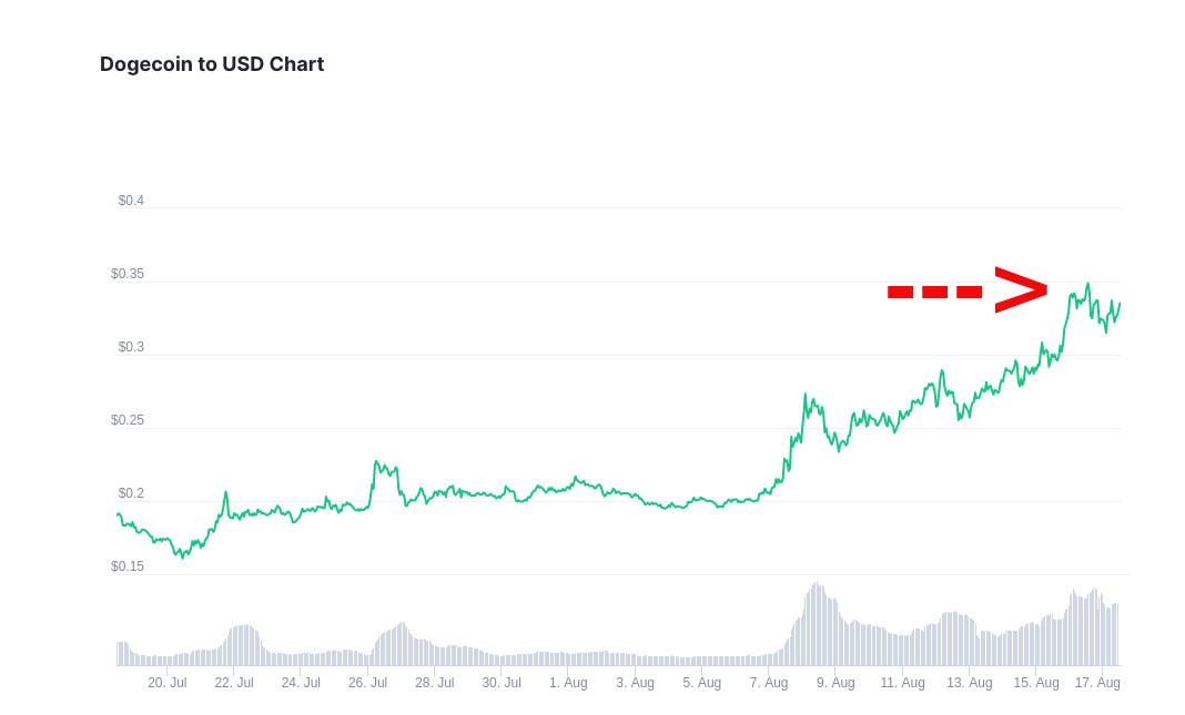 Seit dem 20. Juli ist der Kurs von Dogecoin um fast 100% gestiegen. Der Hashtag #DogeCoinTo1Dollar und eine grosse Anzahl an Memes soll nun helfen, den DOGE-Kurs auf 1 US-Dollar zu hebeln. Ob dies gelingt?