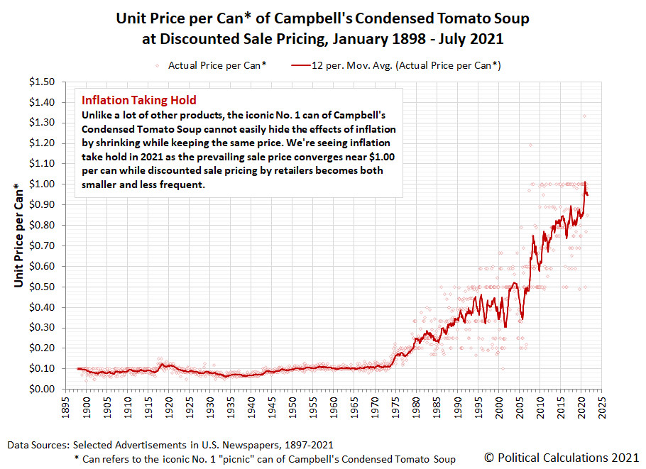 A can of Campbell's tomato soup currently costs exactly 1 US dollar.