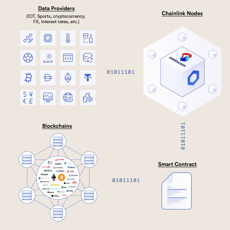 <b>The role of oracle nodes</b> Many of today's blockchain applications (smart contracts) often require off-chain data, such as price data for a financial contract or weather information for an insurance policy. Oracle nodes continuously feed this data into the Chainlink network, where it is merged and made available in aggregated form for blockchain applications. Since the data originates from many different oracle nodes, the Chainlink network is very robustly secured against failures and issues with individual oracle nodes.