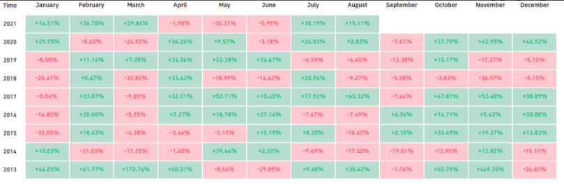 Buy Bitcoin? September is historically the worst