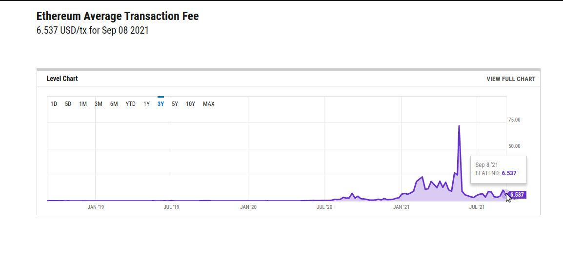 Ethereum: Der London Hard Fork zeigt Wirkung und die hohen Transaktionsgebühren normalisieren sich trotz NFT-Boom.