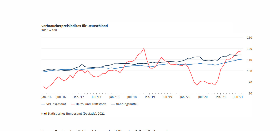Höchste Inflationsrate seit Dezember 1993