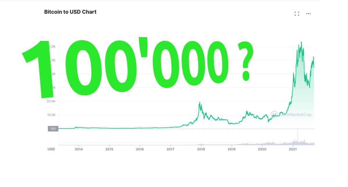 Höher - weiter - Kryptowährungen: Laut Experten könnte sich der Bitcoin-Kurses bis Anfang 2022 verdoppeln