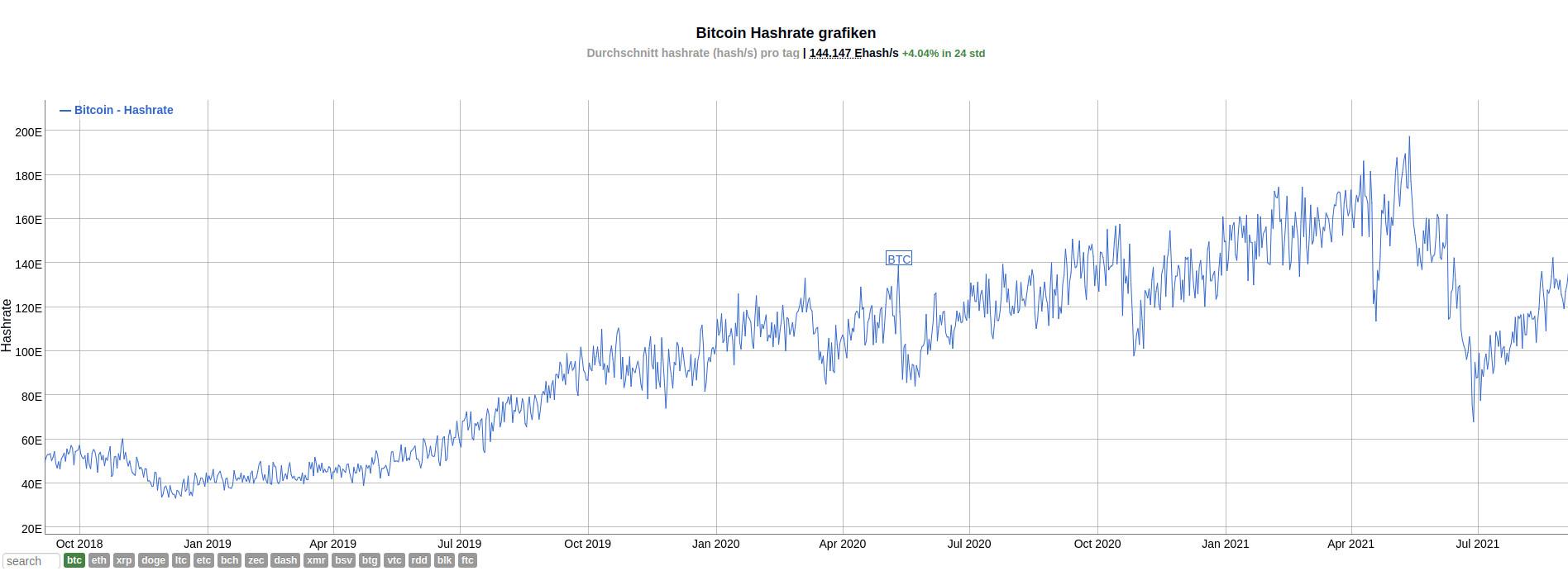 Hashrate: Das Bitcoin-Netzwerk erholt sich