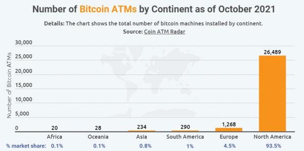 Die Anzahl der Bitcoin-Automaten aufgeteilt nach Kontinenten
