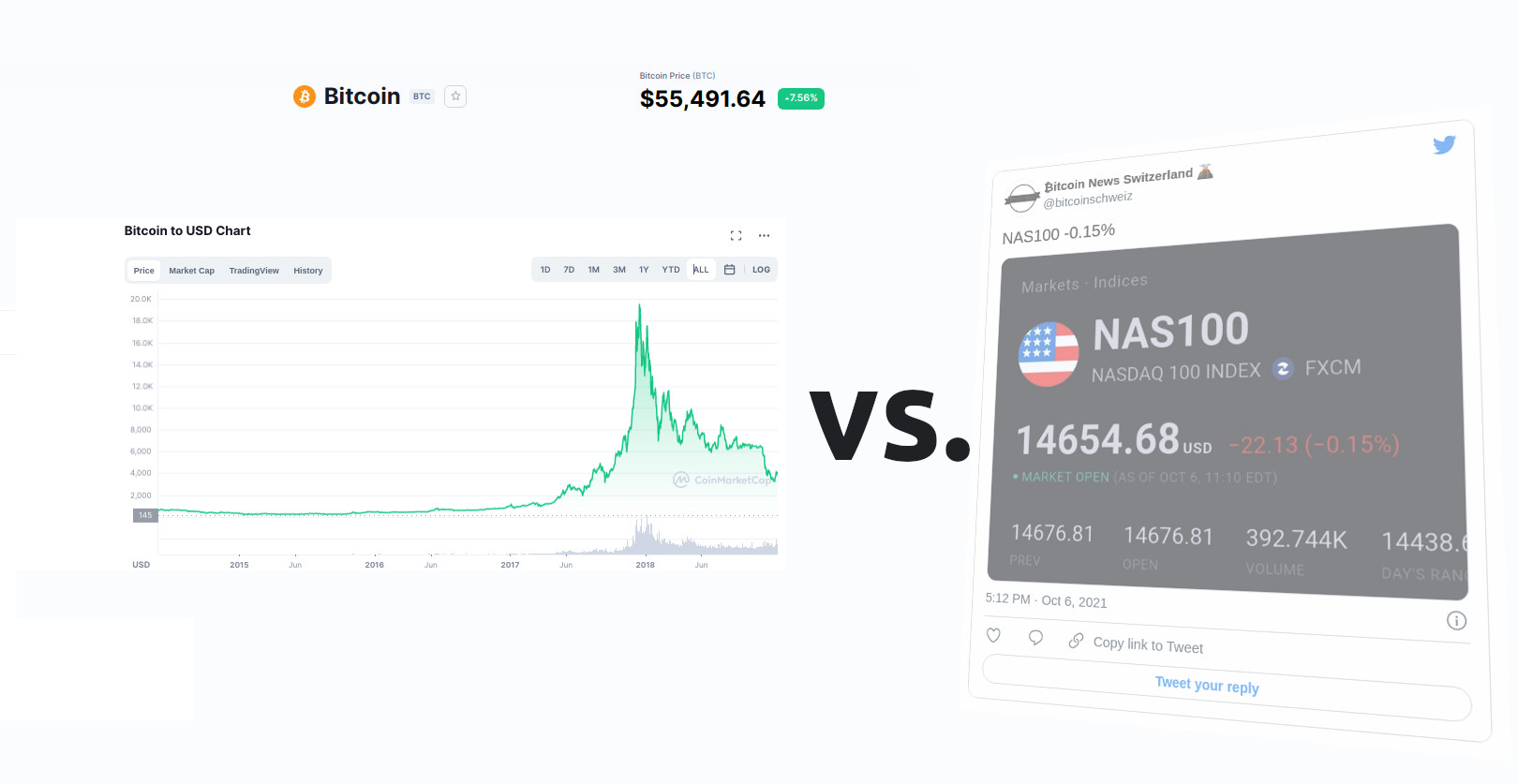 Bitcoin vs. NAS100