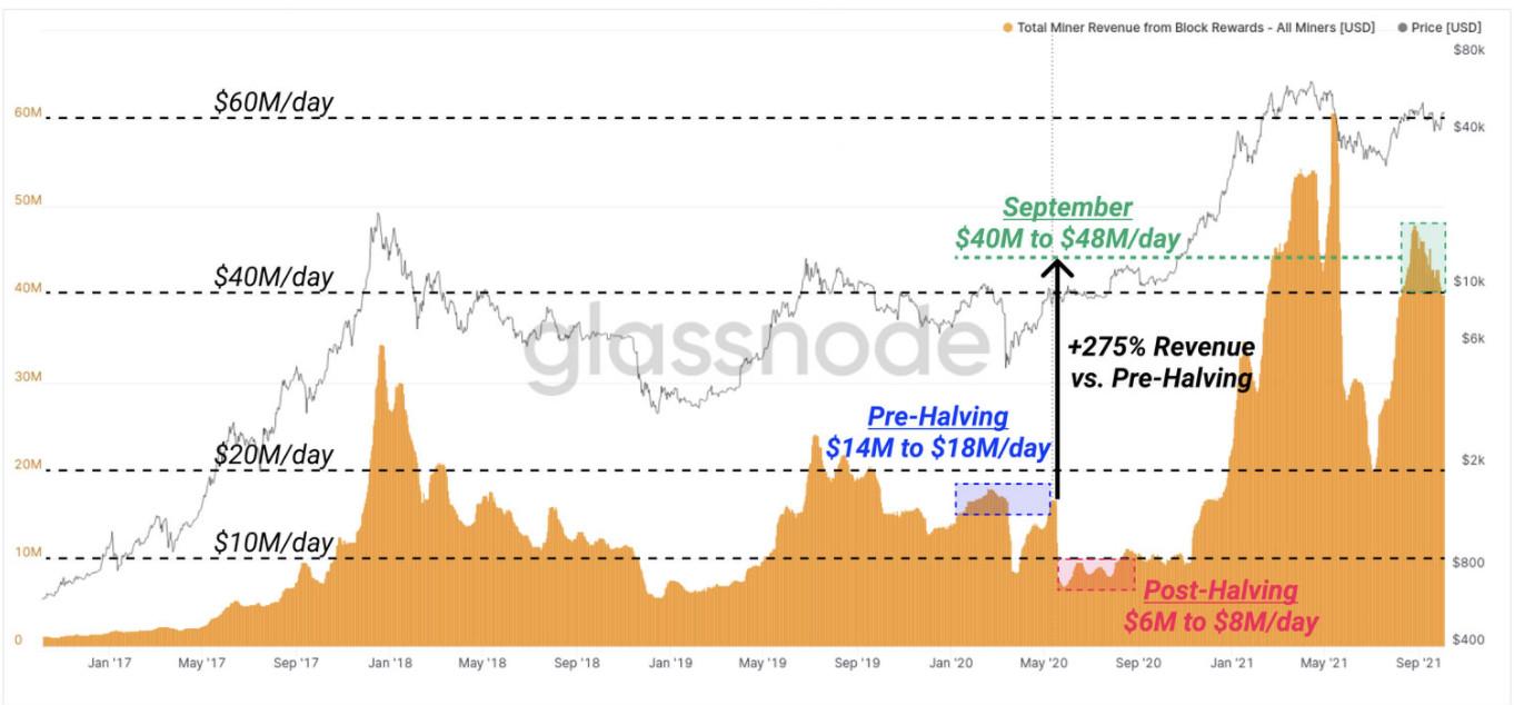 Bitcoin blasting through 52'000 dollar!